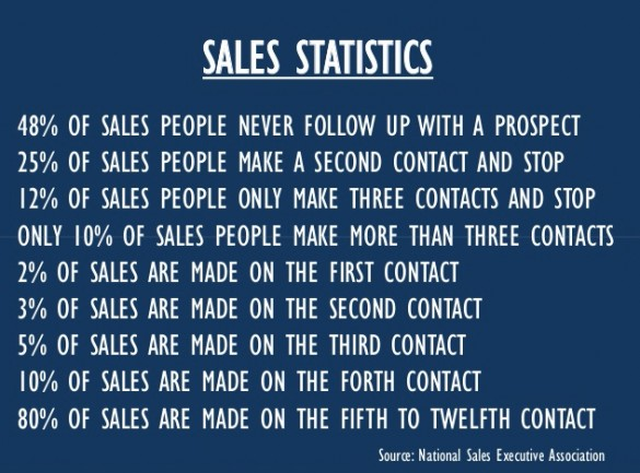 """Official"" NSEA Stats on Sales People"